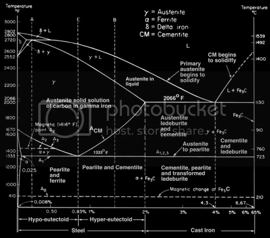 Phase diagram fe fe3c metallurgical engineering phase diagram fe fe3c ccuart
