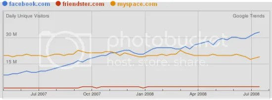 Grafik perbandingan Friendster, Myspace dan Facebook di dunia