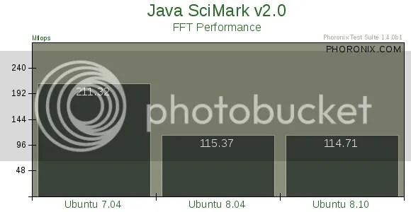 Benchmark Ubuntu