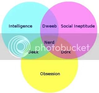 diagrama nerd-geek-dork