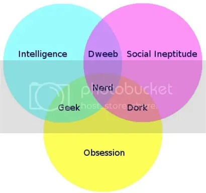Nerd Dork Geek Venn Diagram