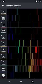 Emission Spectrum Data