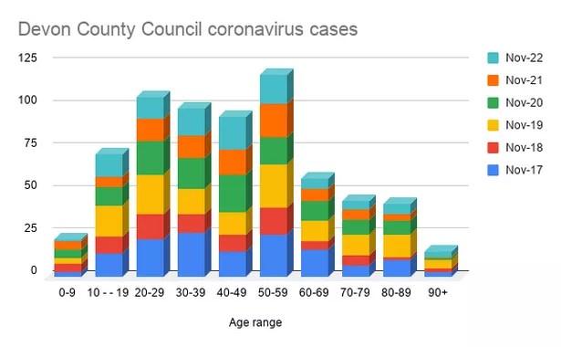 Cas de coronavirus du conseil du comté de Devon par tranche d'âge