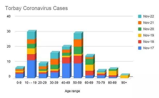 Cas de coronavirus de Torbay par tranche d'âge