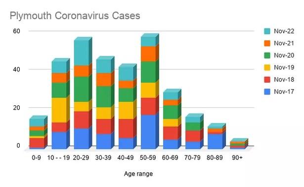 Cas de coronavirus de Plymouth par tranche d'âge