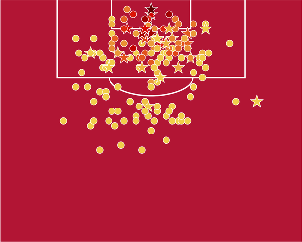 Harry Kane's open play card from his Premier League minutes in 2017/18