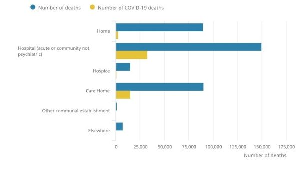 La plupart des décès liés à Covid-19 se produisent dans les hôpitaux