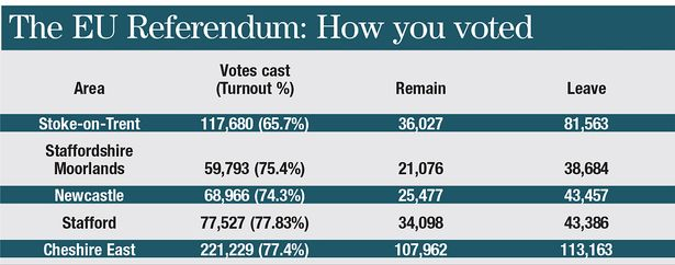 The EU referendum: How you voted