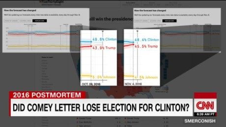 Did Comey lose the election for Hillary? _00011820