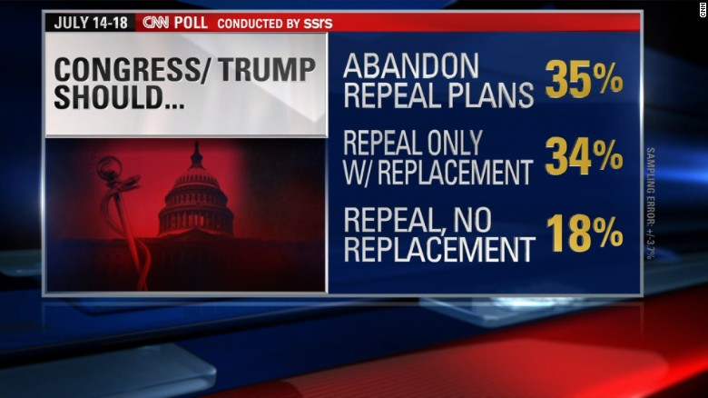 Image result for As repeal and replace falters, more say GOP should abandon repeal plan
