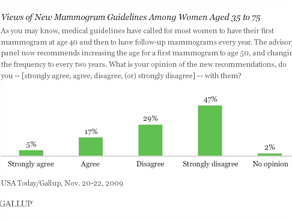 Three-quarters of American women between the ages of 35 and 75 disagree with the relaxed medical recommendations for mammograms announced last week.