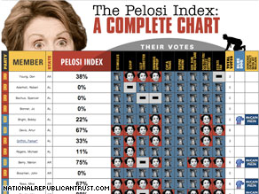 The National Republican Trust PAC announced Monday the creation of 'The Pelosi Index.'