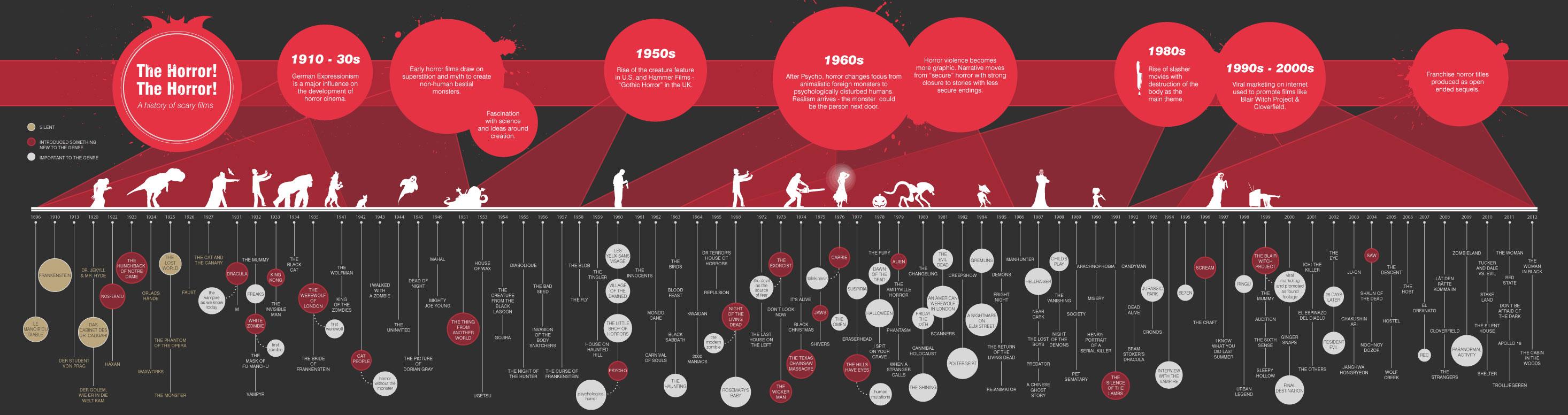 Image result for horror films timeline