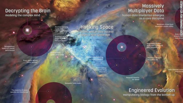 El futuro de la ciencia en los próximos 10 años, al alcance de tus ojos