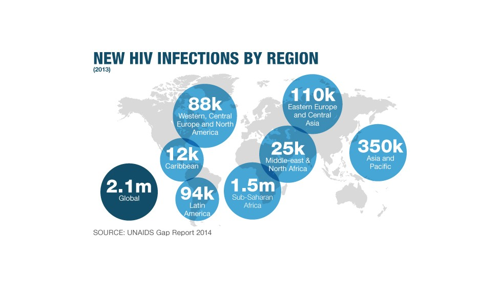 New HIV infections globally in 2013-- sub-Saharan Africa continues to have the greatest numbers of new infections.