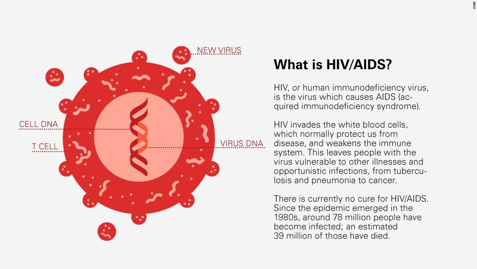 World AIDS day 2