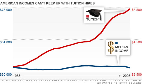 College tuition costs compared to middle-class income from 1988 to 2008