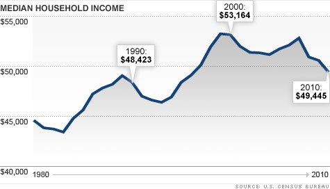 Middle-class income fell 7% in the last decade, adjusted for inflation.