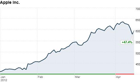 蘋果股票重挫4.15%後隔日大漲5.10%重回600美元 | 學英文 | English Learning