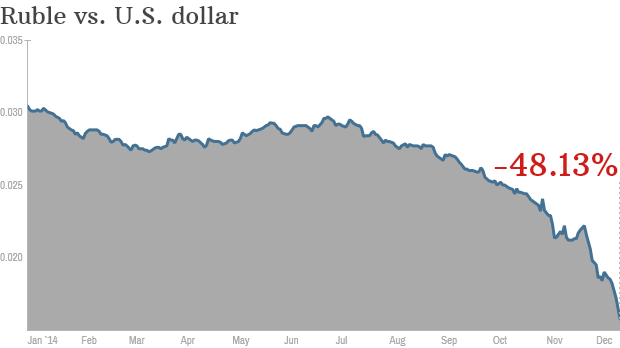 Ruble Versus Dollar