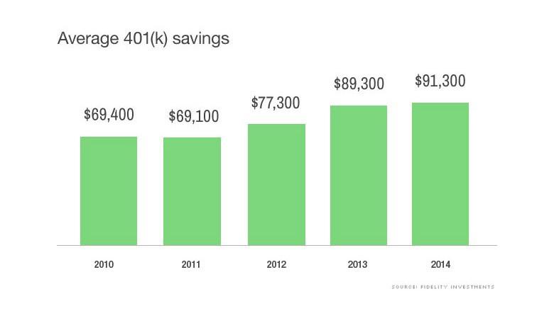 Average 401k Balance Fidelity