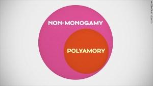Chris Messina: Why I choose nonmonogamy