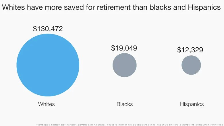 inequality white retirement