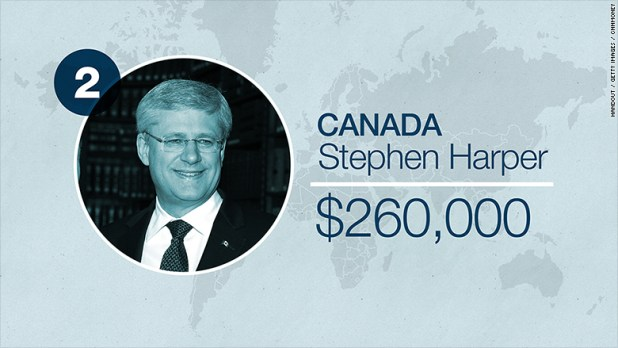 world leader salaries canada