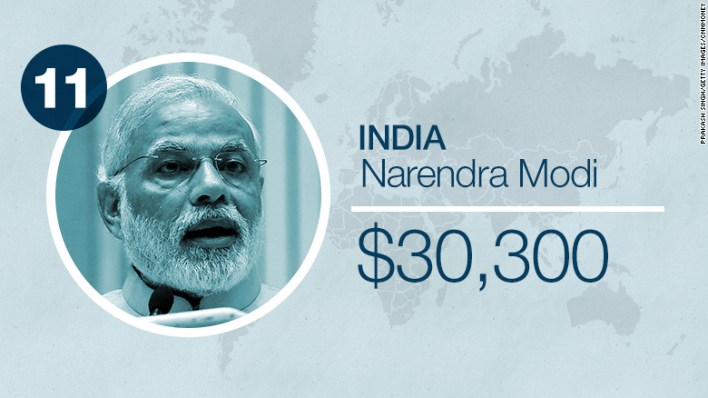 world leader salaries india