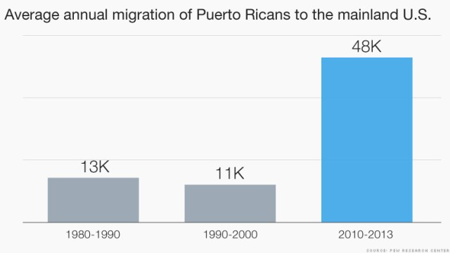 chart puerto rico migration