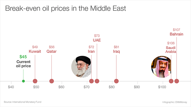 cheap oil middle east