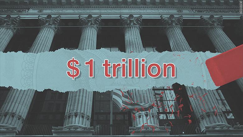 Stock Market Erases 1 Trillion So Far In 2016