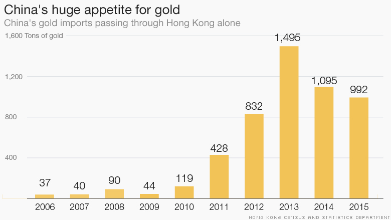 https://i2.wp.com/i2.cdn.turner.com/money/dam/assets/160209153154-chart-china-gold-780x439.jpg