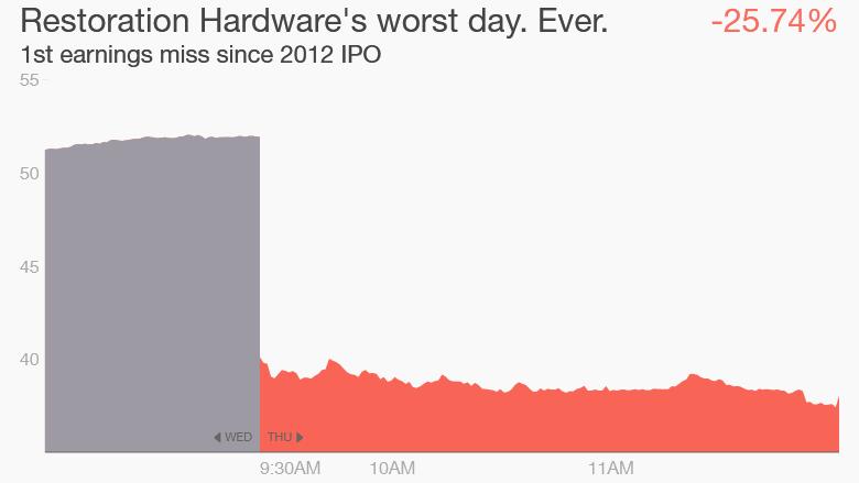 Restoration Hardware stock