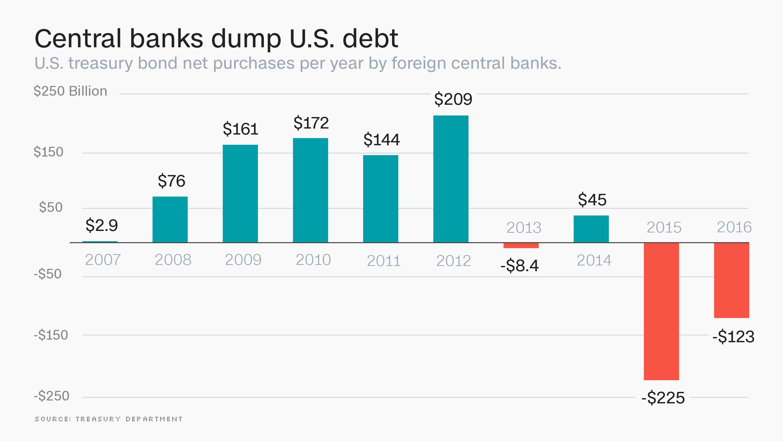 https://i2.wp.com/i2.cdn.turner.com/money/dam/assets/160516173150-us-debt-dump.jpg
