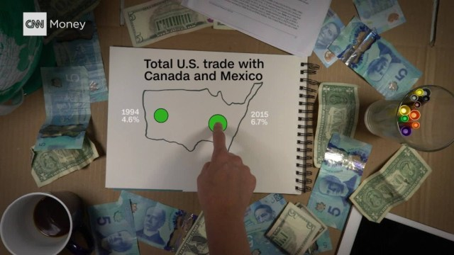NAFTA explained