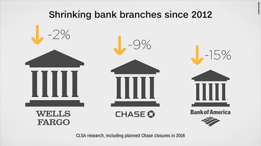 shrinking bank branches