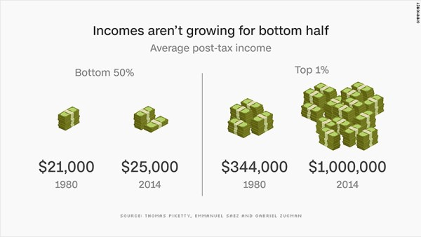 incomes bottom 50