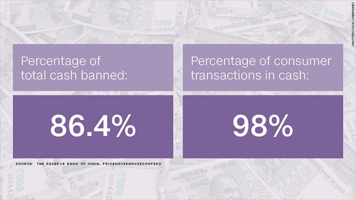 india percentage cash banned