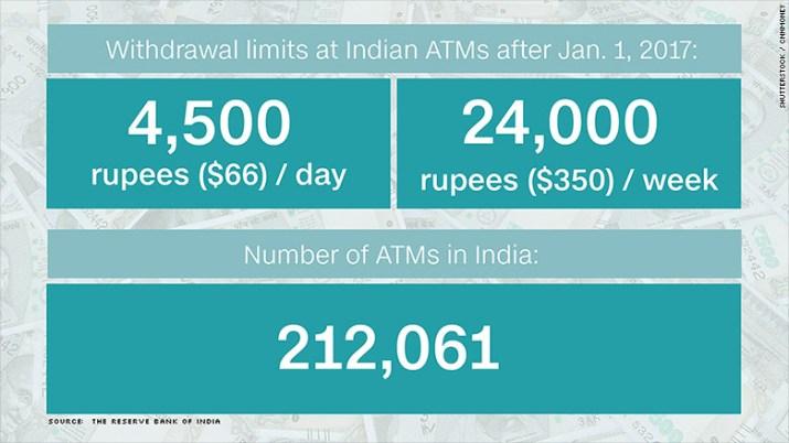india withdrawal limits