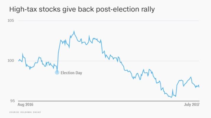 chart high tax stocks