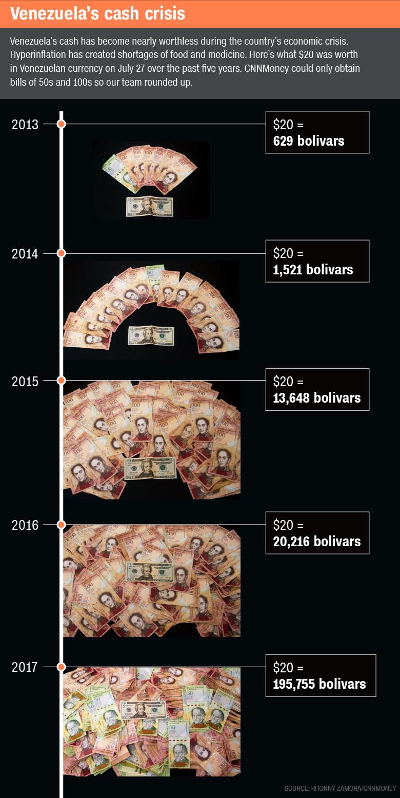 venezuela cash crisis timeline 3