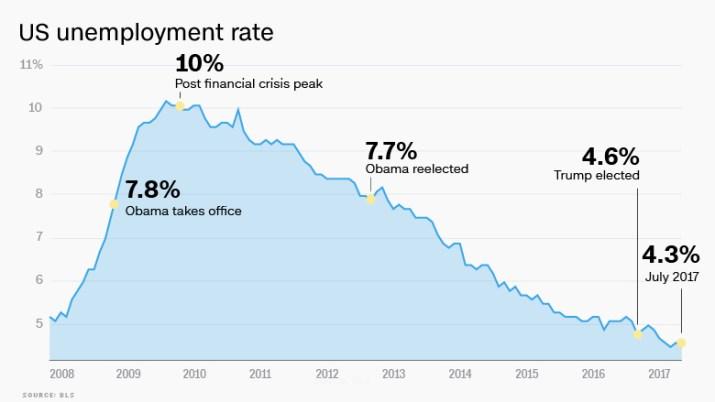 trump unemployment rate july 2017