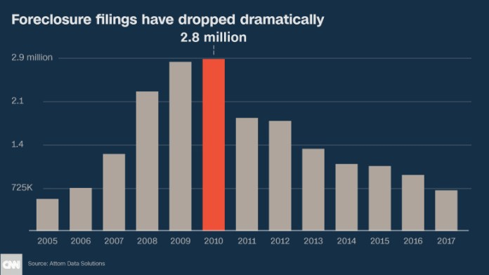 decade later foreclosure filings chart