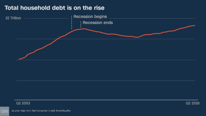 decade later household debt update