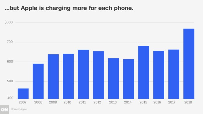apple charge for iphone chart