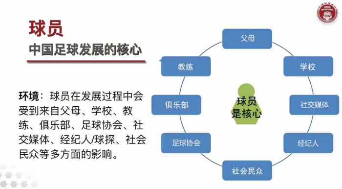 There are five goals in the youth competition system of the youth training outline publicity conference co organized by the Chinese football team(3)