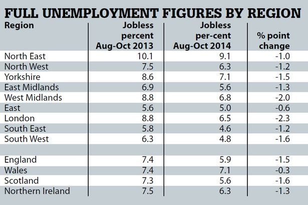 Unemployment figures by region