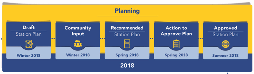 Image of planning schedule for D Line