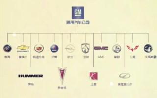 [汽车知识]世界十大汽车品牌,孰强孰弱呢
